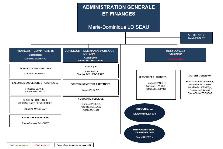 organigramme administration générale et finances